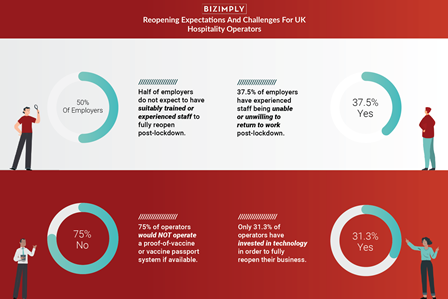 Bizimply survey finds half of employers not staffed to fully reopen